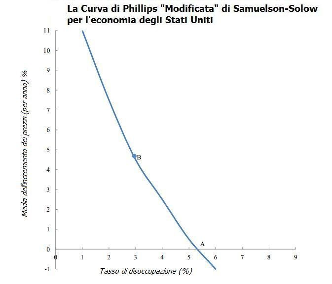 Curva Phillips Samuelson-Solow