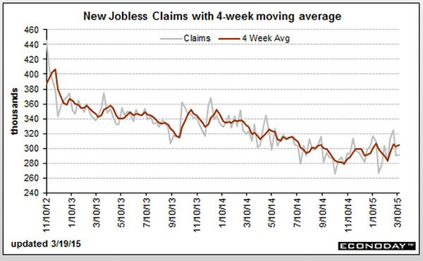 New Jobless Claims with 4-week moving average