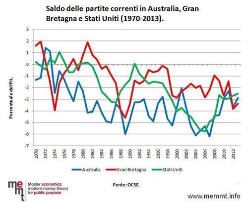 Partite correnti Usa Uk Australia